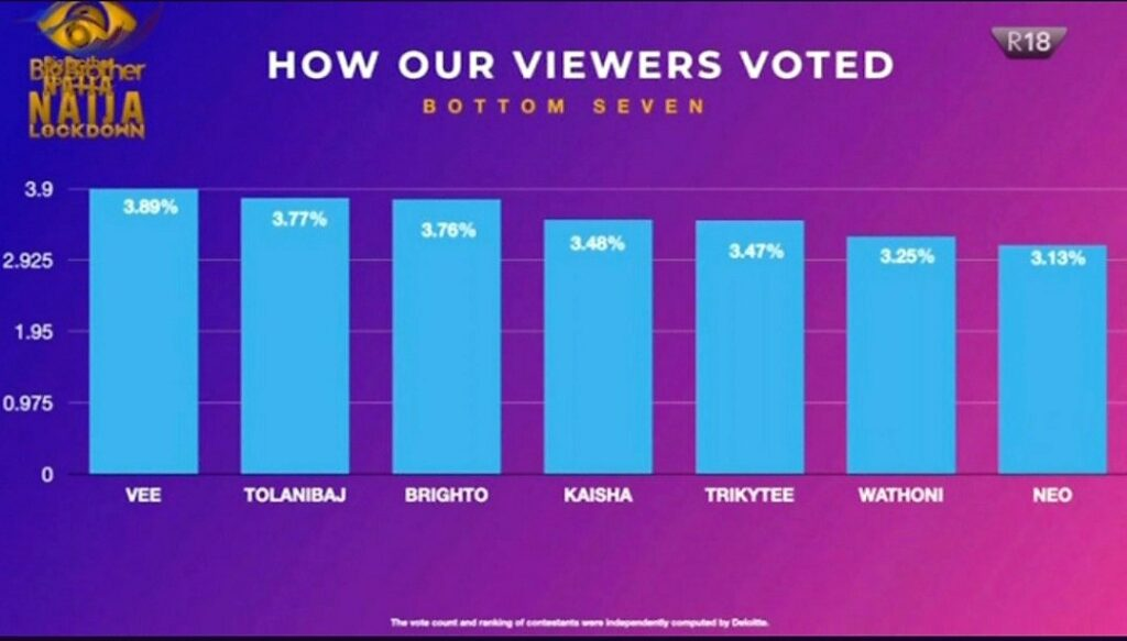 https://bluebloodz.com/index.php/2020/08/17/#bbnaija:-kaisha-evicted-see-poll-result/‎(opens in a new tab)